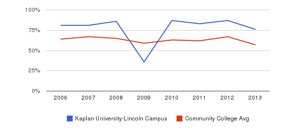 Kaplan University-Lincoln Campus White&nbsp(2006-2013)