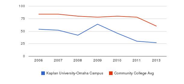 Kaplan University-Omaha Campus Total Faculty&nbsp(2006-2013)
