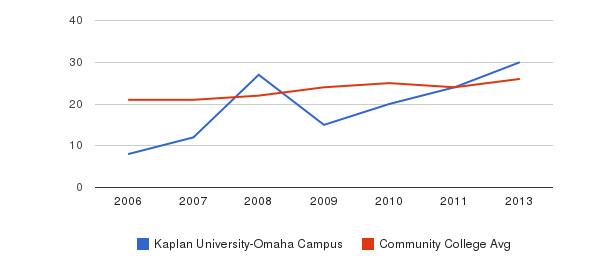 Kaplan University-Omaha Campus student staff&nbsp(2006-2013)