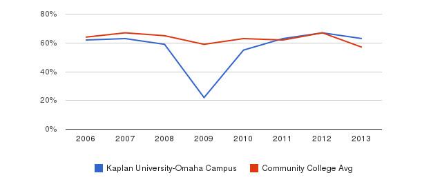 Kaplan University-Omaha Campus White&nbsp(2006-2013)