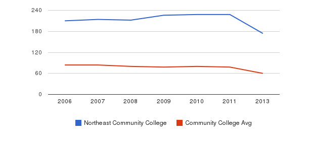 Northeast Community College Total Faculty&nbsp(2006-2013)