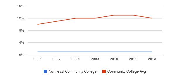 Northeast Community College Black&nbsp(2006-2013)
