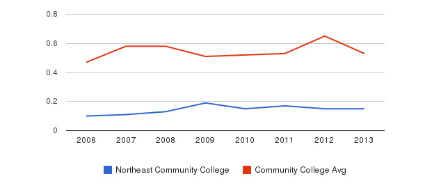 Northeast Community College Diversity Score&nbsp(2006-2013)