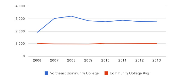 Northeast Community College Part-Time Students&nbsp(2006-2013)