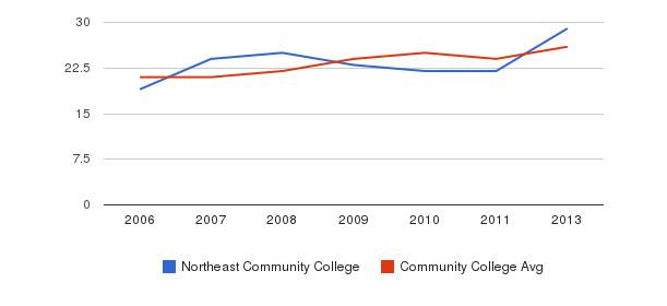 Northeast Community College student staff&nbsp(2006-2013)