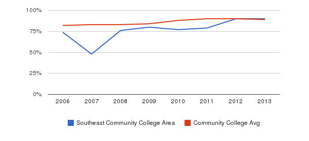 Southeast Community College Area % Students Receiving Some Financial Aid&nbsp(2006-2013)