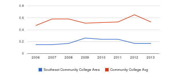 Southeast Community College Area Diversity Score&nbsp(2006-2013)