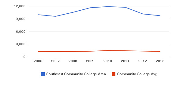 Southeast Community College Area Total Enrollment&nbsp(2006-2013)