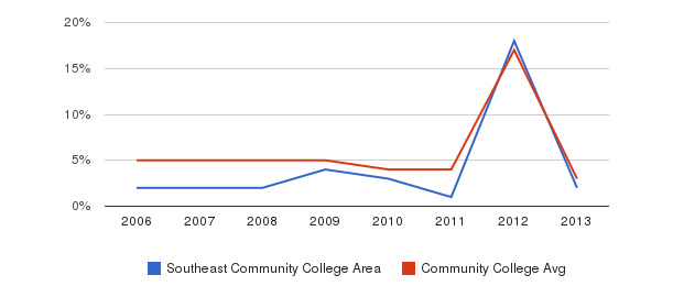 Southeast Community College Area Unknown&nbsp(2006-2013)