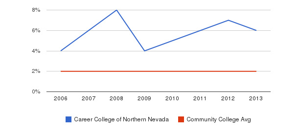 Career College of Northern Nevada Asian&nbsp(2006-2013)