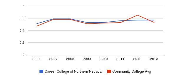 Career College of Northern Nevada Diversity Score&nbsp(2006-2013)