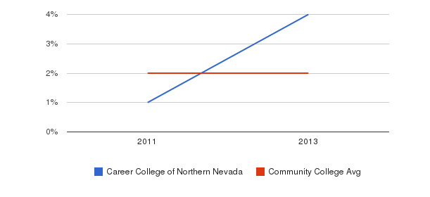 Career College of Northern Nevada More&nbsp(2011-2013)