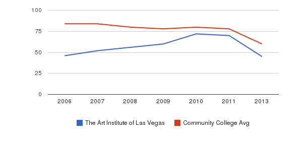 The Art Institute of Las Vegas Total Faculty&nbsp(2006-2013)