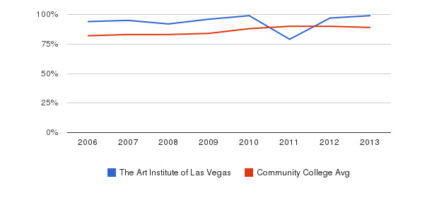 The Art Institute of Las Vegas % Students Receiving Some Financial Aid&nbsp(2006-2013)