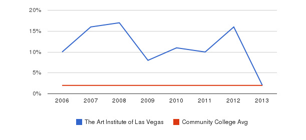The Art Institute of Las Vegas Asian&nbsp(2006-2013)