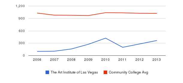 The Art Institute of Las Vegas Part-Time Students&nbsp(2006-2013)