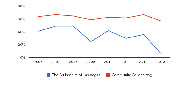 The Art Institute of Las Vegas White&nbsp(2006-2013)
