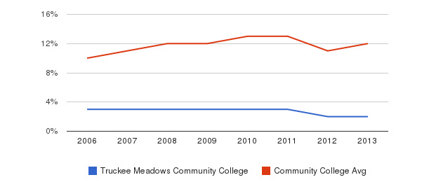 Truckee Meadows Community College Black&nbsp(2006-2013)