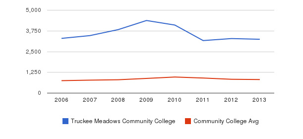 Truckee Meadows Community College Full-Time Students&nbsp(2006-2013)