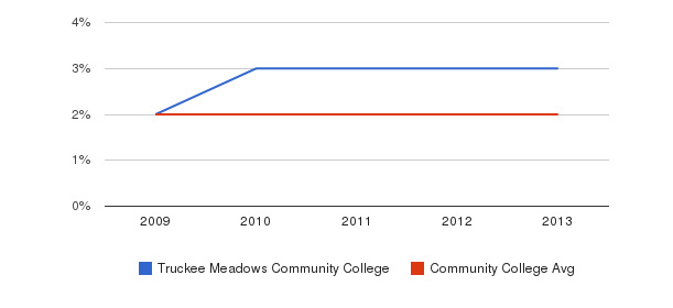 Truckee Meadows Community College More&nbsp(2009-2013)