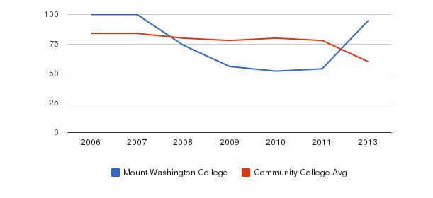 Mount Washington College Total Faculty&nbsp(2006-2013)