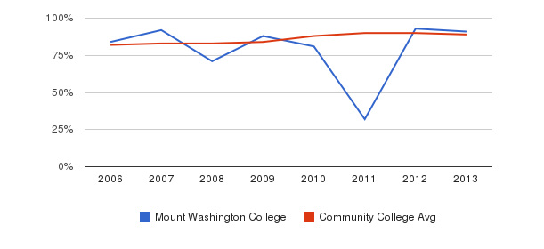 Mount Washington College % Students Receiving Some Financial Aid&nbsp(2006-2013)