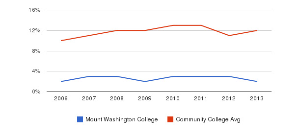 Mount Washington College Black&nbsp(2006-2013)