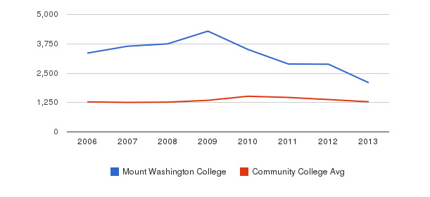 Mount Washington College Total Enrollment&nbsp(2006-2013)