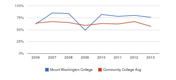 Mount Washington College White&nbsp(2006-2013)