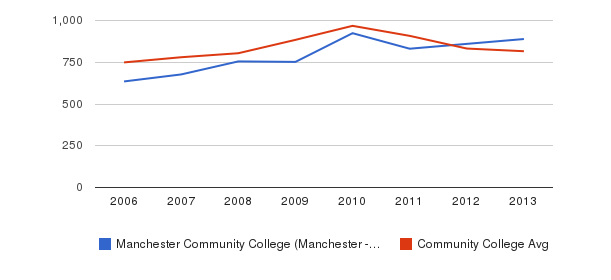 Manchester Community College (Manchester - 03102) Full-Time Students&nbsp(2006-2013)