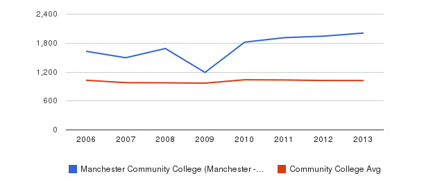 Manchester Community College (Manchester - 03102) Part-Time Students&nbsp(2006-2013)