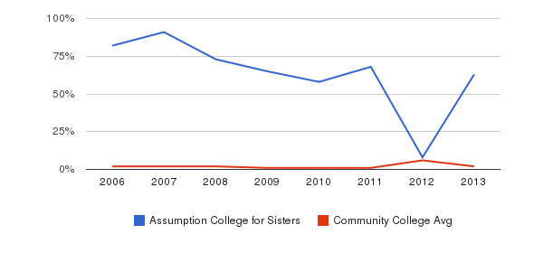 Assumption College for Sisters non_resident&nbsp(2006-2013)