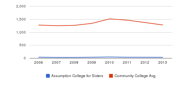 Assumption College for Sisters Total Enrollment&nbsp(2006-2013)