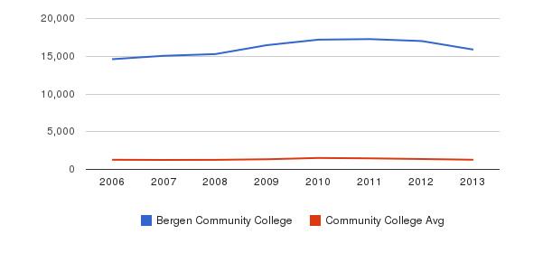Bergen Community College Total Enrollment&nbsp(2006-2013)