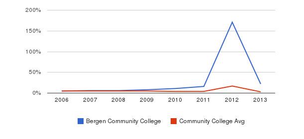 Bergen Community College Unknown&nbsp(2006-2013)