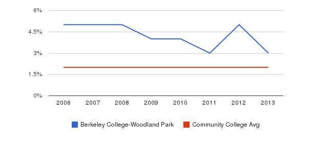 Berkeley College-Woodland Park Asian&nbsp(2006-2013)
