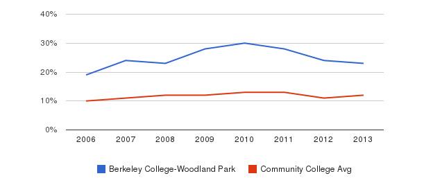 Berkeley College-Woodland Park Black&nbsp(2006-2013)