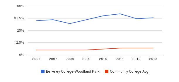 Berkeley College-Woodland Park Hispanic&nbsp(2006-2013)
