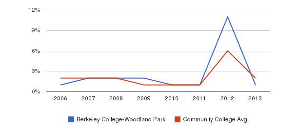 Berkeley College-Woodland Park non_resident&nbsp(2006-2013)