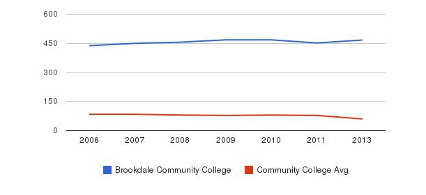 Brookdale Community College Total Faculty&nbsp(2006-2013)