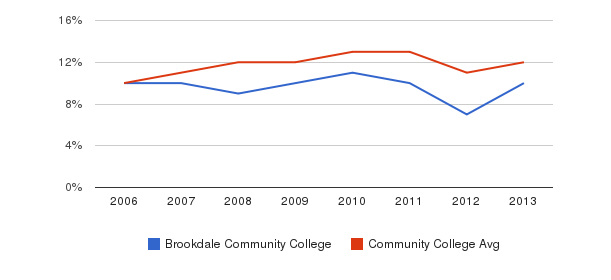 Brookdale Community College Black&nbsp(2006-2013)