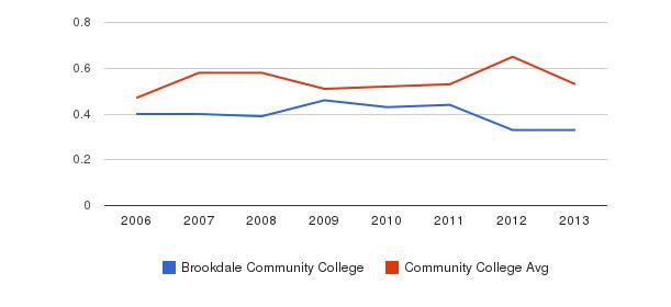 Brookdale Community College Diversity Score&nbsp(2006-2013)