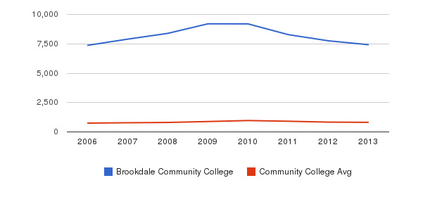 Brookdale Community College Full-Time Students&nbsp(2006-2013)