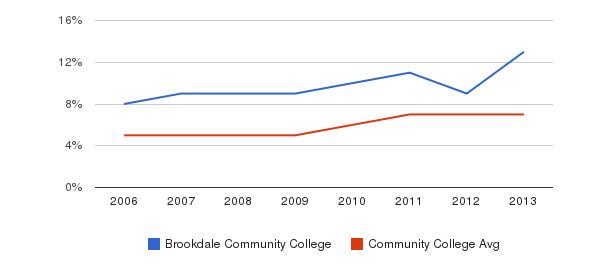 Brookdale Community College Hispanic&nbsp(2006-2013)