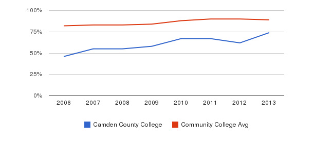 Camden County College % Students Receiving Some Financial Aid&nbsp(2006-2013)