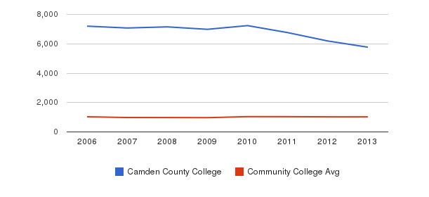 Camden County College Part-Time Students&nbsp(2006-2013)