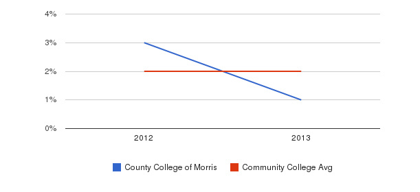 County College of Morris More&nbsp(2012-2013)