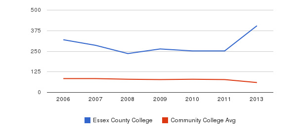 Essex County College Total Faculty&nbsp(2006-2013)