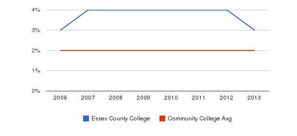 Essex County College Asian&nbsp(2006-2013)