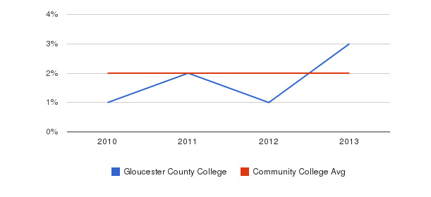 Gloucester County College More&nbsp(2010-2013)